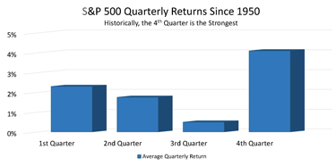 quarterly performance for S&P 500 since 1950
